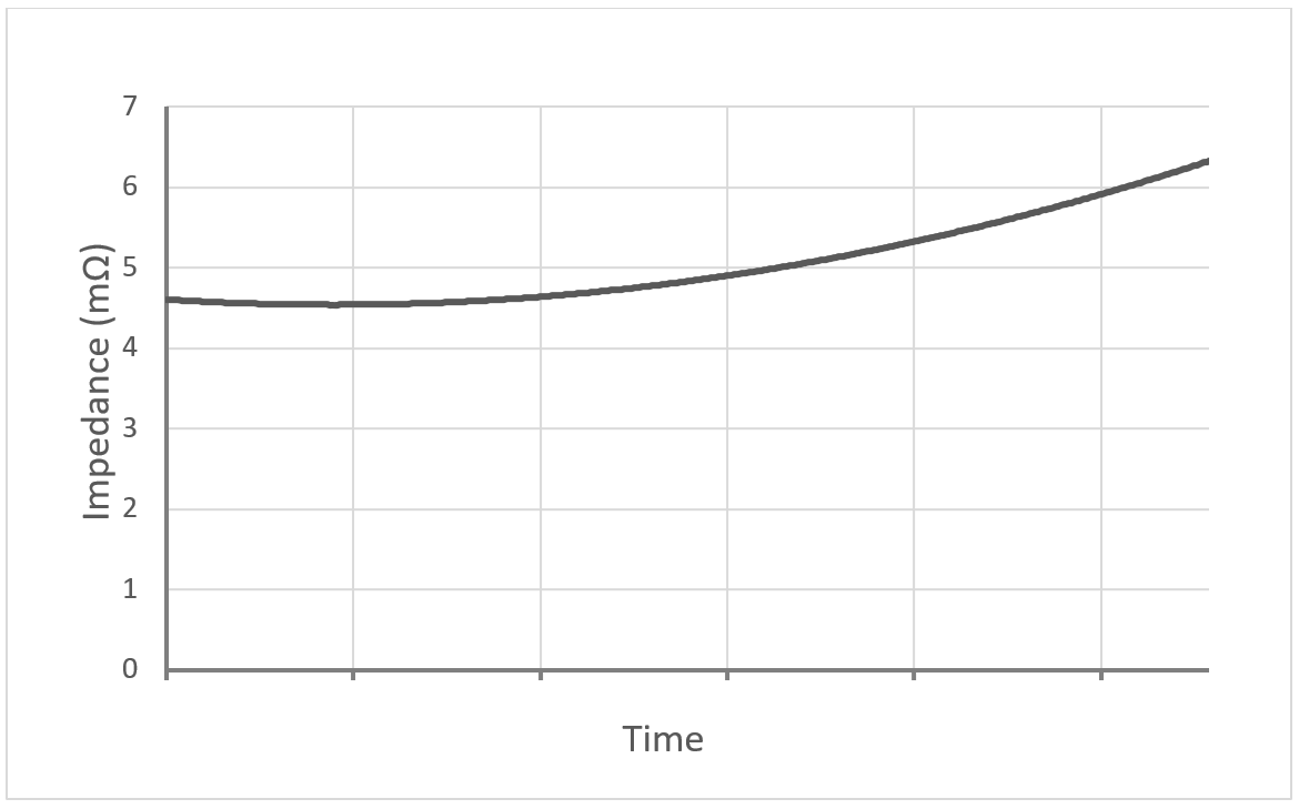 Battery Impedance Over the Life of a VRLA Battery