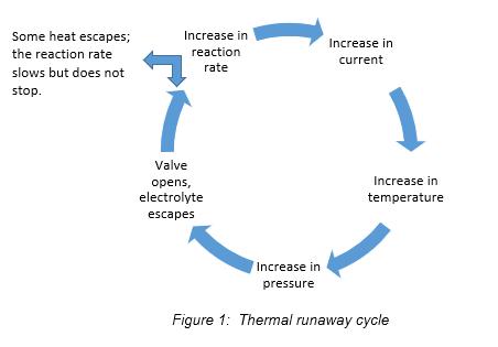 Thermal Runaway and Thermal Walkaway